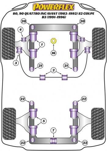 80, 90 Quattro inc Avant (1983-1992) S2 Coupe B3 (1991-1996)