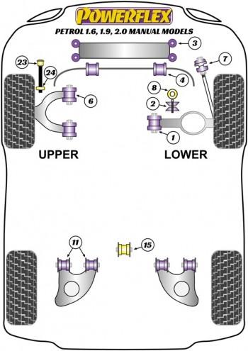 Petrol - 1.6, 1.9, 2.0 Manual